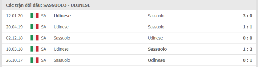thanh tich doi dau giua sassuolo vs udinese