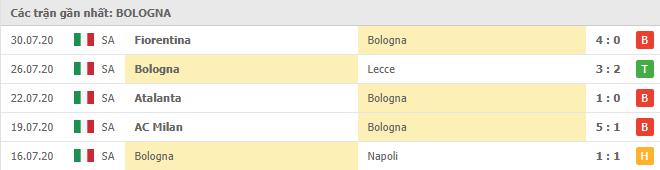 phong do bologna