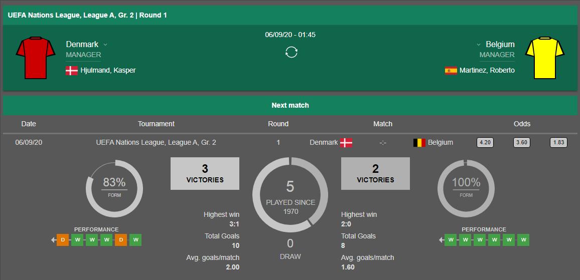 Lịch sử đối đầu Đan Mạch vs Bỉ