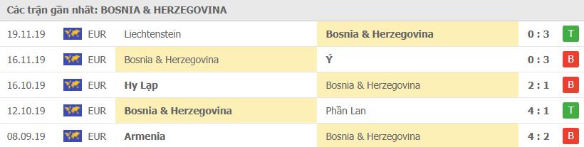 Phong độ đội tuyển Bosnia và Herzegovina