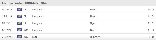 Lịch sử đối đầu Hungary vs Nga