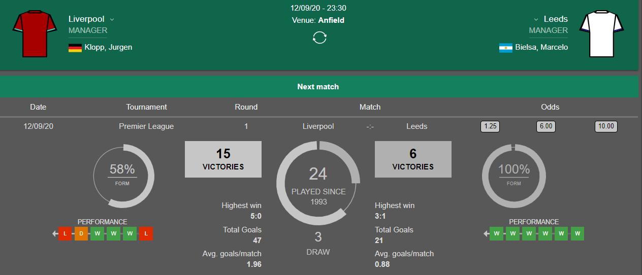 Lịch sử đối đầu giữa Liverpool vs Leeds