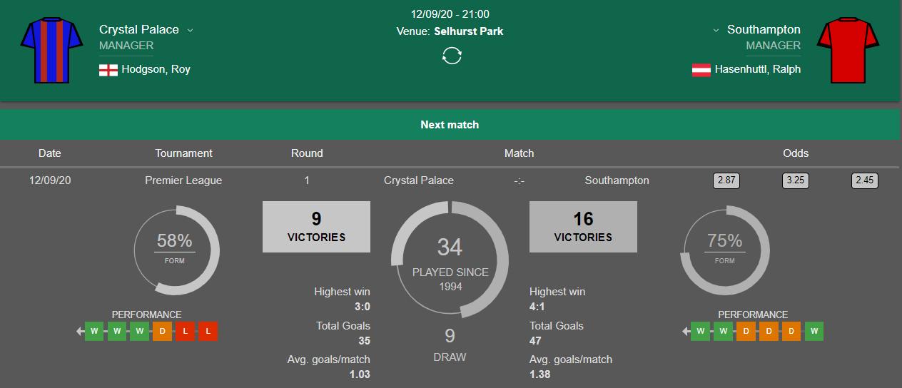 Lịch sử đối đầu Crystal Palace vs Southampton