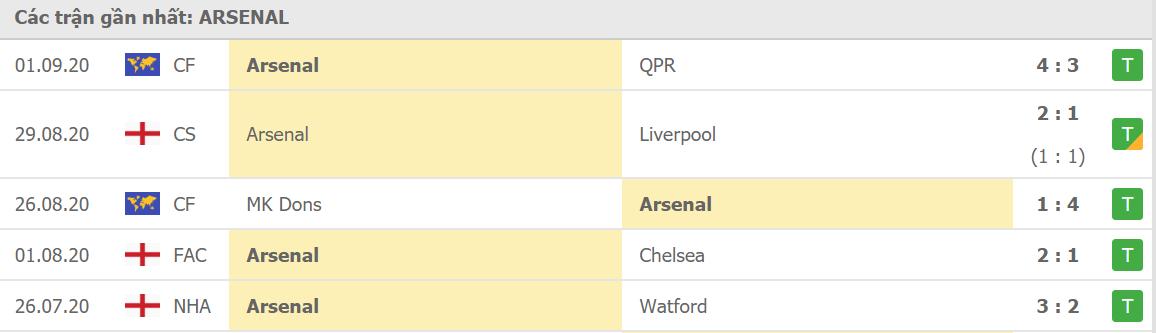 Phong độ Arsenal
