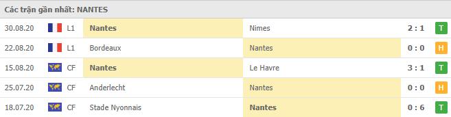 Phong độ Nantes