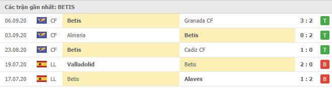 Phong độ Real Betis