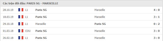 Lịch sử đối đầu Paris Saint Germain vs Marseille