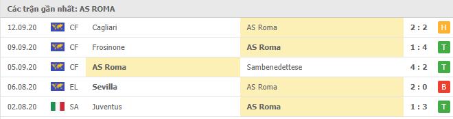 Phong độ AS Roma