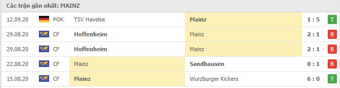 Phong độ Mainz