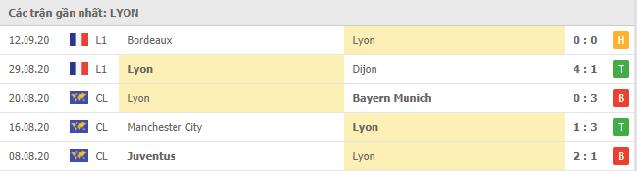 Phong độ Lyon