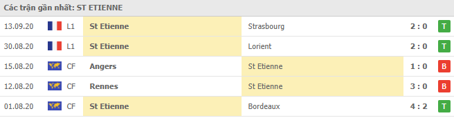 Phong độ St-Etienne