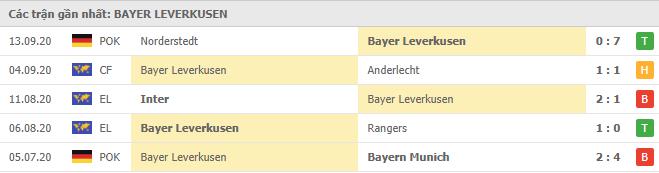 Phong độ Bayer Leverkusen