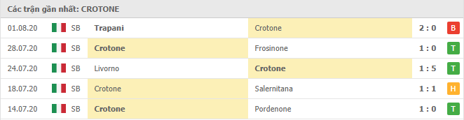 Phong độ Crotone