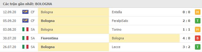 Phong độ Bologna