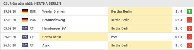 Phong độ Hertha