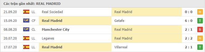 Phong độ Real Madrid