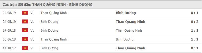 Lịch sử đối đầu Quảng Ninh vs Bình Dương