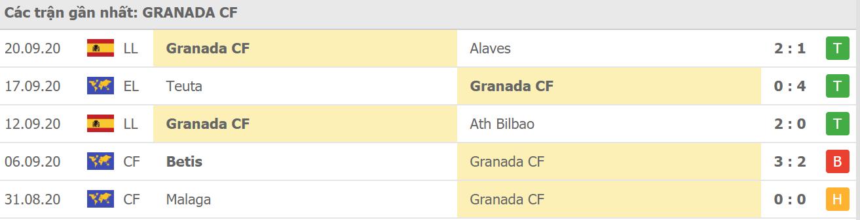Phong độ Granada