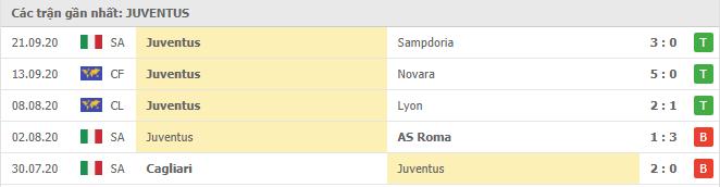 Phong độ Juventus