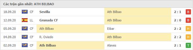 Phong độ Ath Bilbao