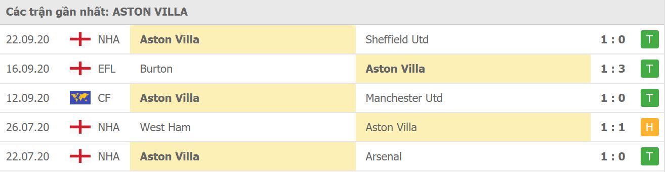 Phong độ Aston Villa