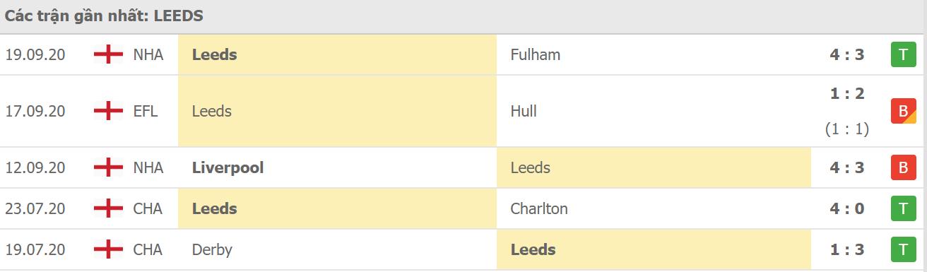Phong độ Leeds Utd