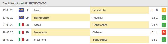 Phong độ Benevento