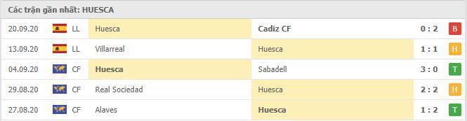 Phong độ Huesca