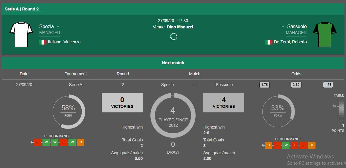 Lịch sử đối đầu Spezia vs Sassuolo