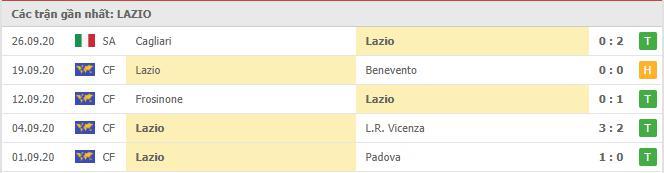 Phong độ Lazio