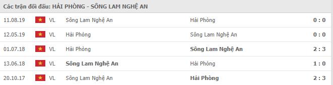 Lịch sử đối đầu Hải Phòng vs Sông Lam Nghệ An