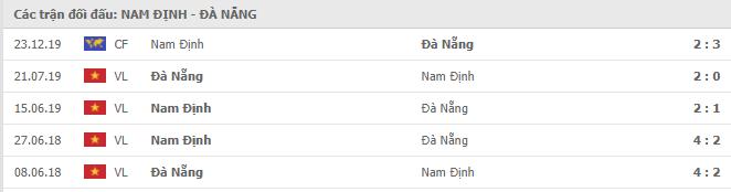 Lịch sử đối đầu Nam Định vs Đà Nẵng