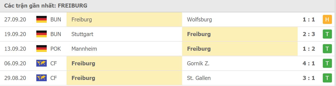 Phong độ Freiburg
