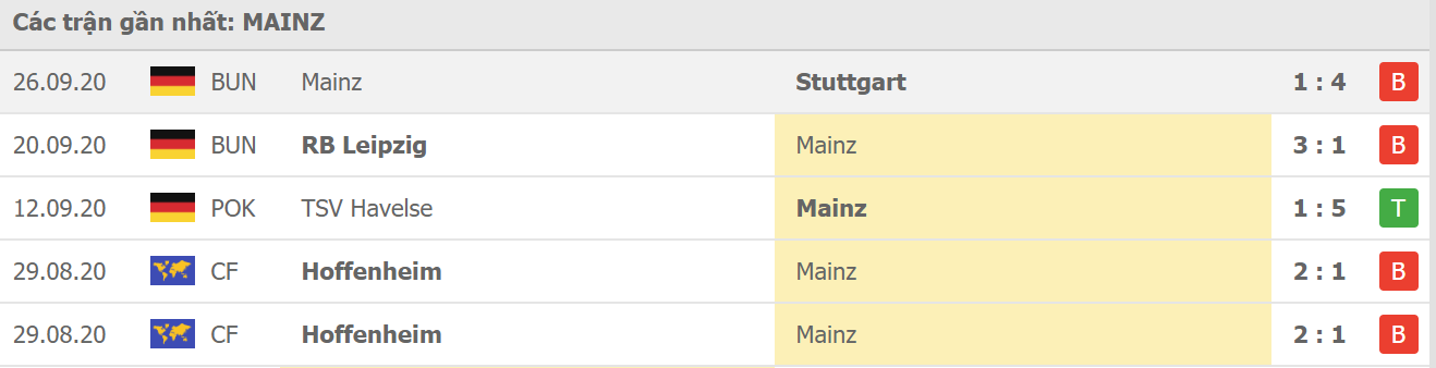 Phong độ Mainz 05