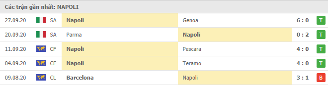 Phong độ Napoli