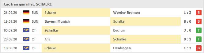Phong độ Schalke