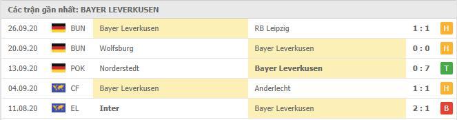 Phong độ Leverkusen