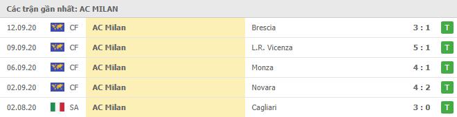 Phong độ AC Milan