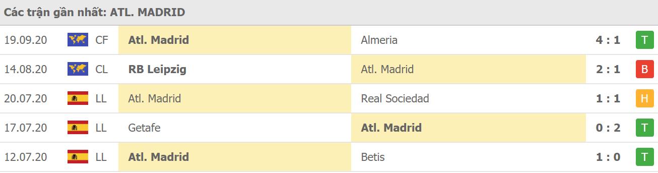 Phong độ Atl. Madrid