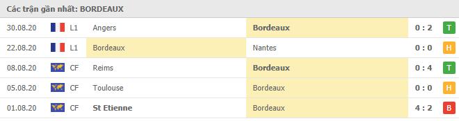 Phong độ Bordeaux