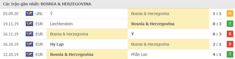 Phong độ Bosnia và Herzegovina