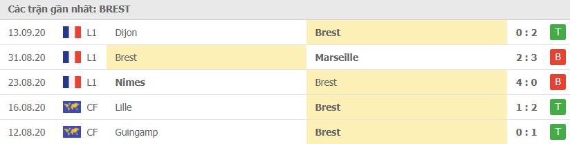 Phong độ Brest