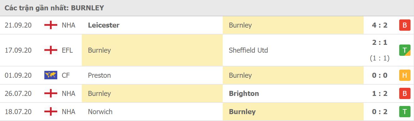 Phong độ Burnley