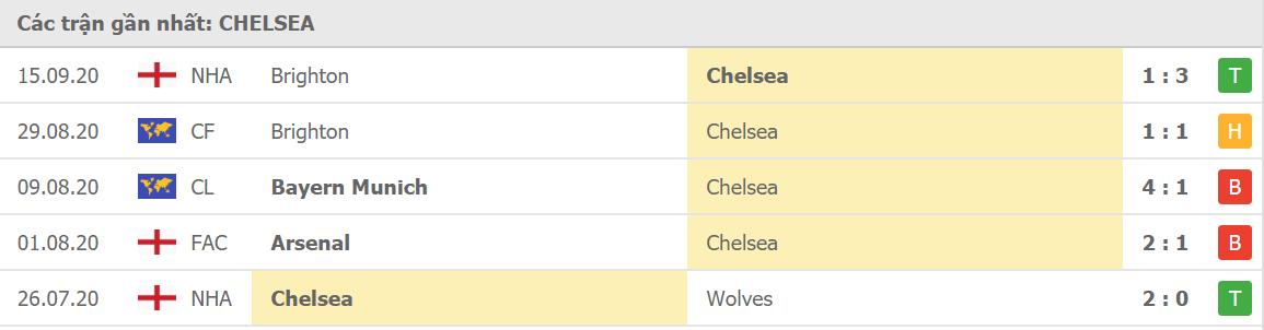 Phong độ Chelsea