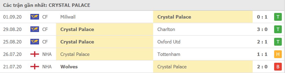Phong độ Crystal Palace