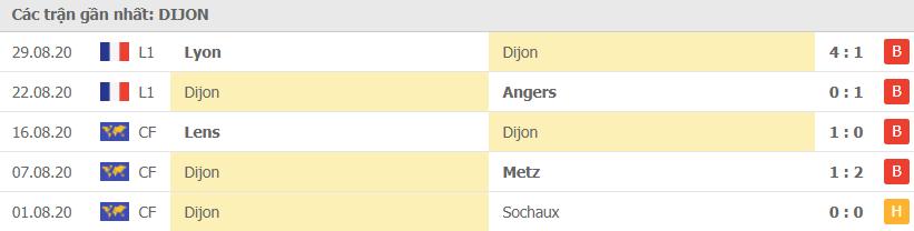 Phong độ Dijon