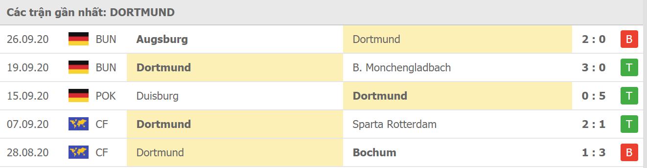 Phong độ Dortmund
