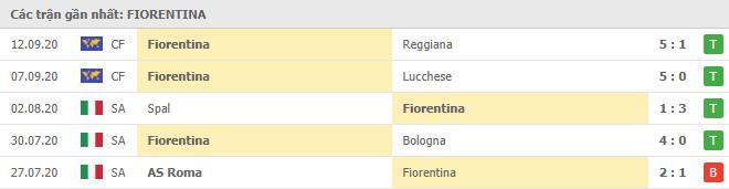 Phong độ Fiorentina