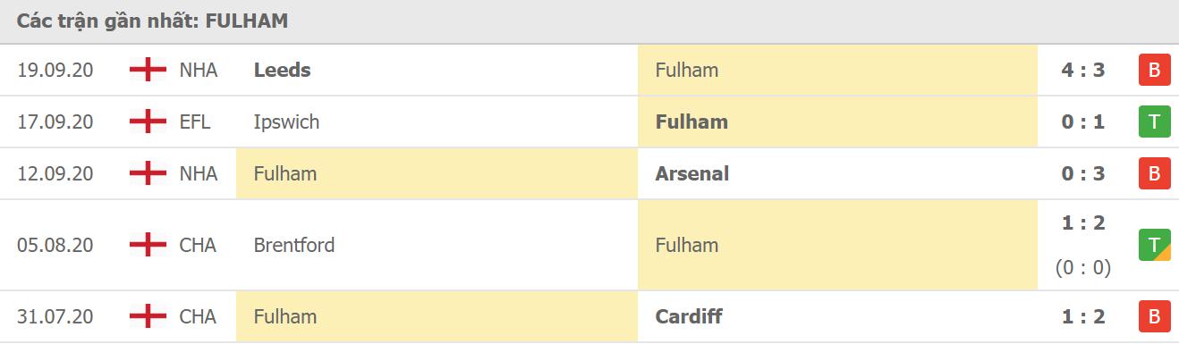 Phong độ Fulham
