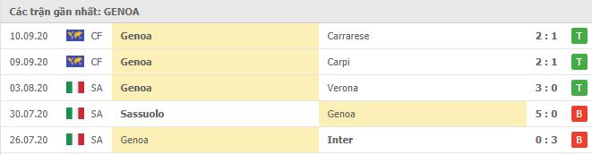 Phong độ Genoa